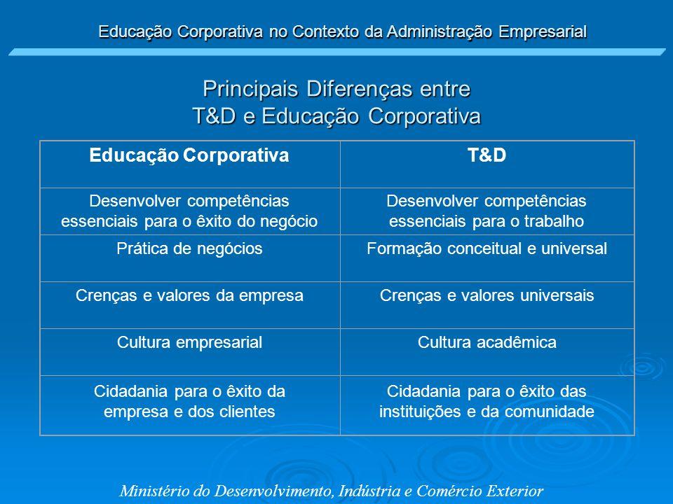 Educação Corporativa no Contexto da Administração Empresarial Ministério do Desenvolvimento, Indústria e Comércio Exterior Principais Diferenças entre
