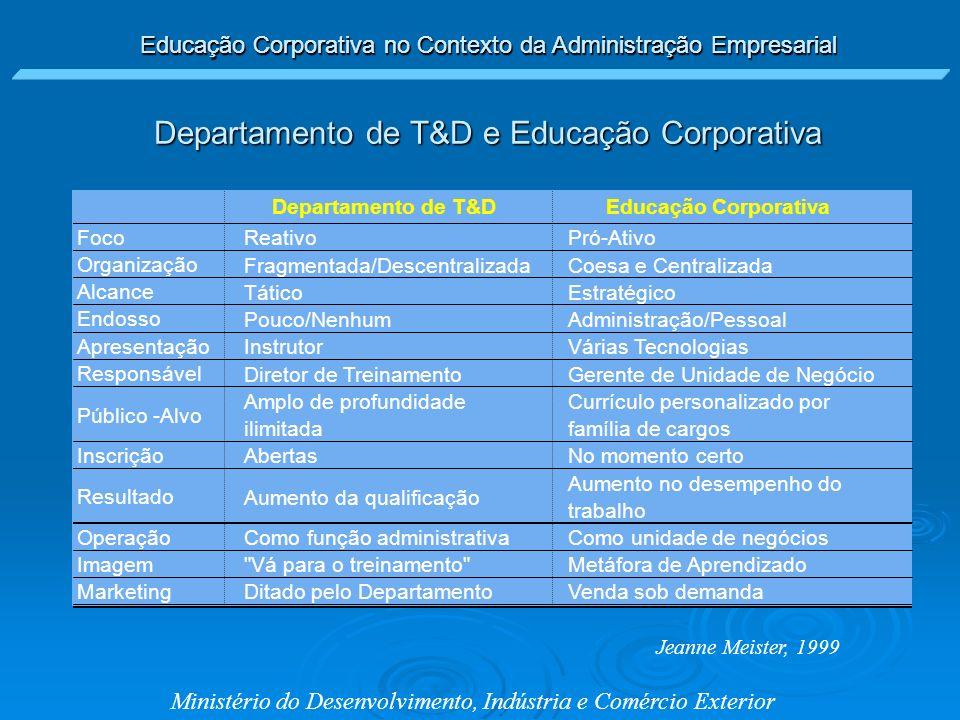 Educação Corporativa no Contexto da Administração Empresarial Ministério do Desenvolvimento, Indústria e Comércio Exterior Por que fazer.