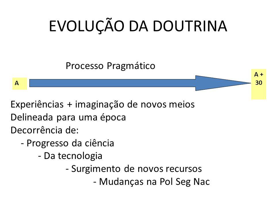 EVOLUÇÃO DA DOUTRINA Processo Pragmático Experiências + imaginação de novos meios Delineada para uma época Decorrência de: - Progresso da ciência - Da