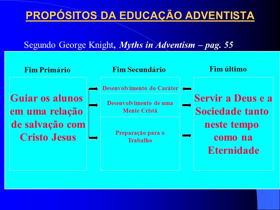 PROPÓSITO PRINCIPAL DA EDUCAÇÃO ADVENTISTA (I) 1.