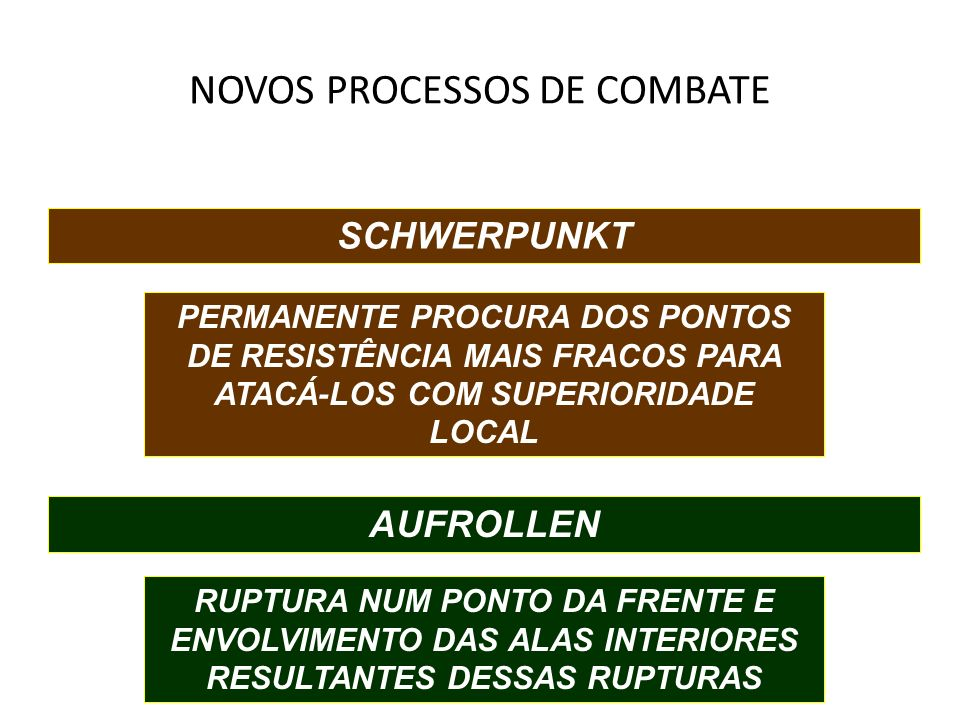 NOVOS PROCESSOS DE COMBATE SCHWERPUNKT PERMANENTE PROCURA DOS PONTOS DE RESISTÊNCIA MAIS FRACOS PARA ATACÁ-LOS COM SUPERIORIDADE LOCAL AUFROLLEN RUPTU