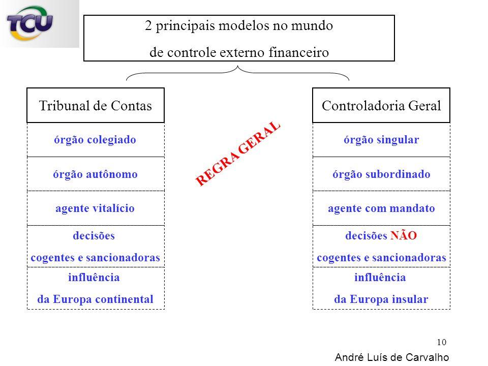 2 principais modelos no mundo de controle externo financeiro Tribunal de Contas órgão colegiado André Luís de Carvalho Controladoria Geral órgão singu