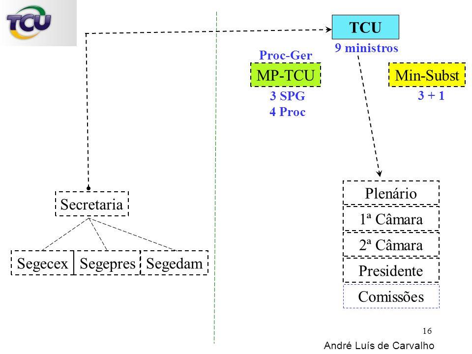 TCU 9 ministros Min-SubstMP-TCU Secretaria 3 + 1 3 SPG 4 Proc Proc-Ger Plenário 1ª Câmara 2ª Câmara Presidente Comissões SegepresSegecexSegedam André