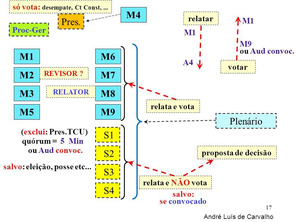 Pres. Plenário M1 M2 M8 M7 M3 M6 M9M5 M4 Proc-Ger S1 S2 S3 S4 André Luís de Carvalho 17 quórum =5 Min (exclui: Pres.TCU) salvo: eleição, posse etc...