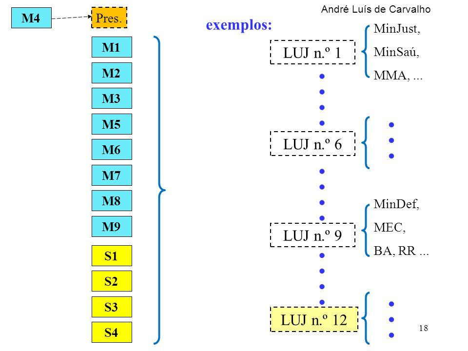 Pres. LUJ n.º 6 M1 M2 M8 M7 M3 M6 M9 M5 M4 LUJ n.º 12 LUJ n.º 1.. S1 S2 S3 S4.. LUJ n.º 9 MinJust, MinSaú, MMA,... exemplos: MinDef, MEC, BA, RR......