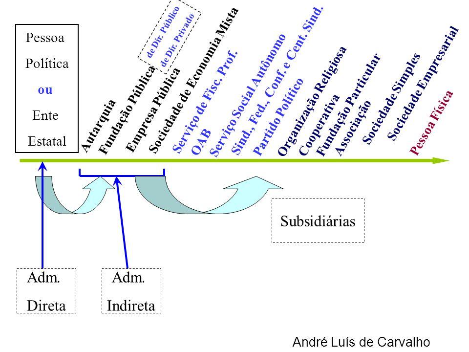 André Luís de Carvalho Adm. Direta Autarquia Empresa Pública Sociedade de Economia Mista Serviço de Fisc. Prof. OAB Serviço Social Autônomo Organizaçã