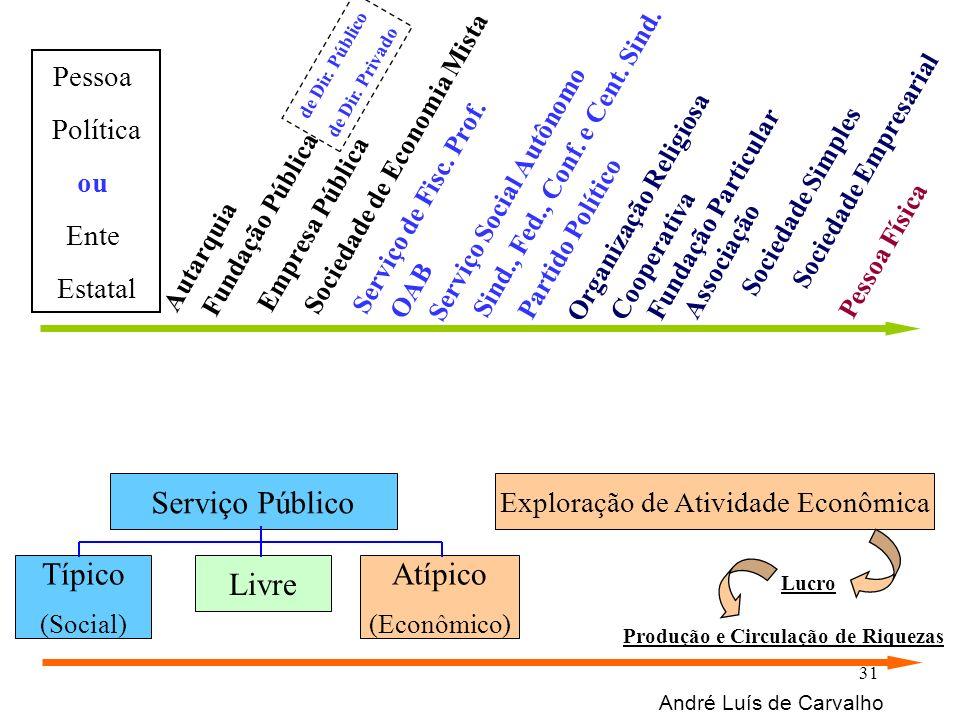 Serviço Público Exploração de Atividade Econômica Típico (Social) Atípico (Econômico) Livre Autarquia Empresa Pública Sociedade de Economia Mista Serv