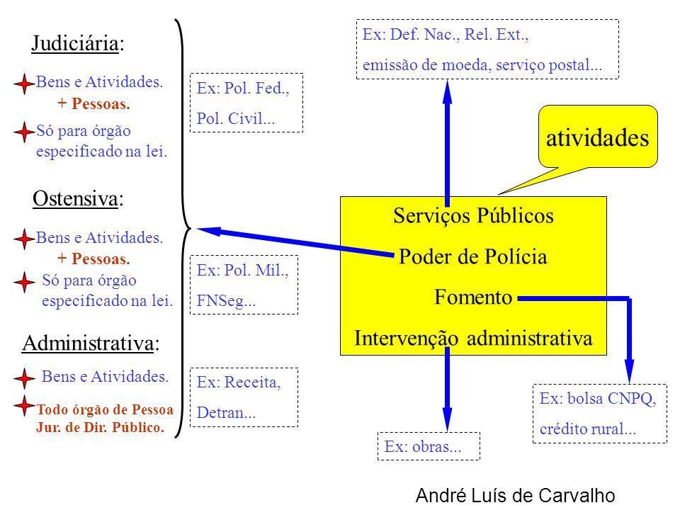 Serviços Públicos Poder de Polícia Fomento Intervenção administrativa atividades André Luís de Carvalho Ex: Def. Nac., Rel. Ext., emissão de moeda, se