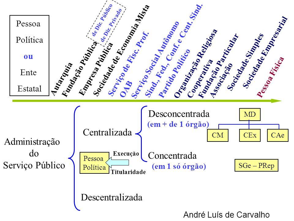 André Luís de Carvalho Autarquia Empresa Pública Sociedade de Economia Mista Serviço de Fisc. Prof. OAB Serviço Social Autônomo Sind., Fed., Conf. e C