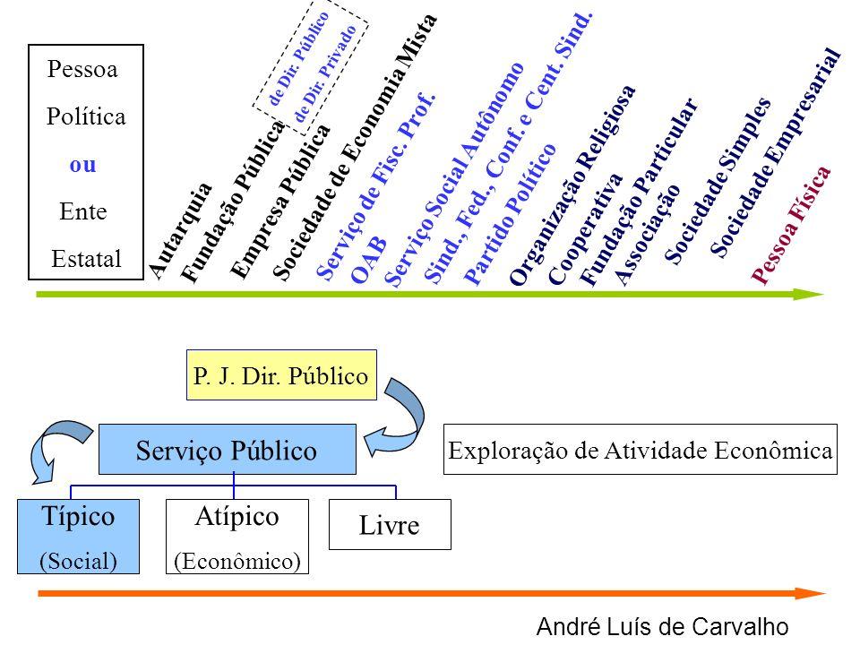 André Luís de Carvalho Serviço Público Exploração de Atividade Econômica Típico (Social) Atípico (Econômico) Livre Autarquia Empresa Pública Sociedade