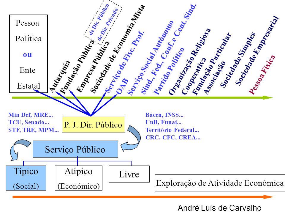 André Luís de Carvalho Serviço Público Típico (Social) Atípico (Econômico) Livre P. J. Dir. Público Autarquia Empresa Pública Sociedade de Economia Mi
