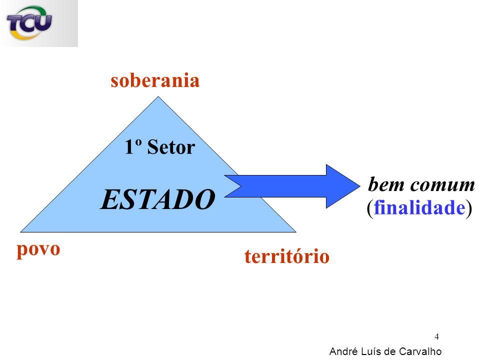 povo território bem comum ESTADO soberania (finalidade) 1º Setor André Luís de Carvalho 4