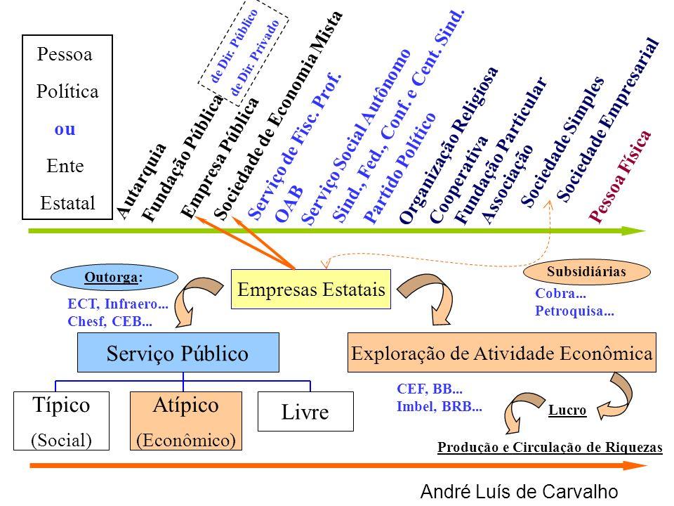 André Luís de Carvalho Exploração de Atividade Econômica Típico (Social) Atípico (Econômico) Livre Empresas Estatais Autarquia Empresa Pública Socieda