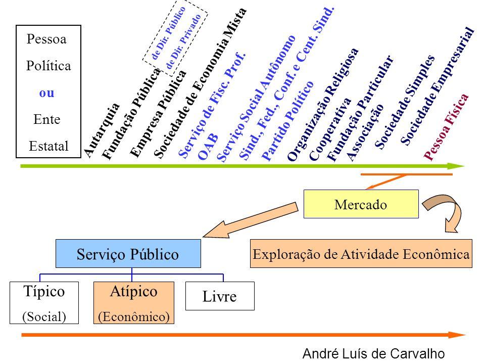 André Luís de Carvalho Exploração de Atividade Econômica Típico (Social) Atípico (Econômico) Livre Mercado Autarquia Empresa Pública Sociedade de Econ
