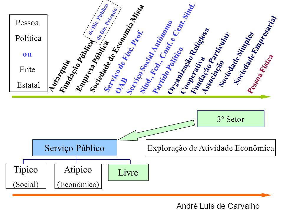 André Luís de Carvalho Serviço Público Exploração de Atividade Econômica Típico (Social) Atípico (Econômico) Livre 3º Setor Autarquia Empresa Pública