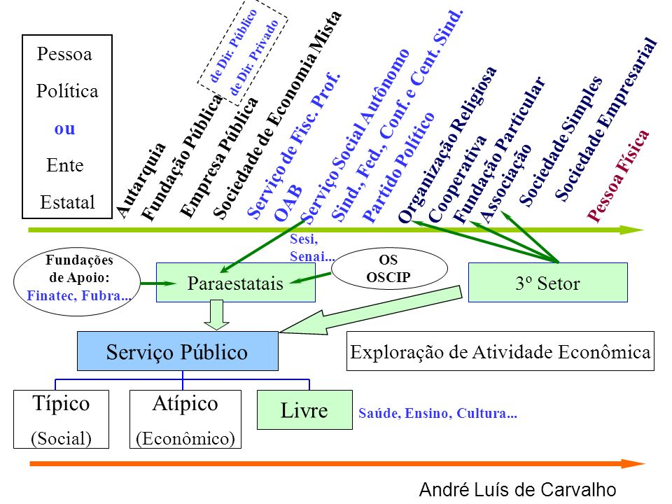 André Luís de Carvalho Exploração de Atividade Econômica Típico (Social) Atípico (Econômico) Livre 3º Setor Autarquia Empresa Pública Sociedade de Eco