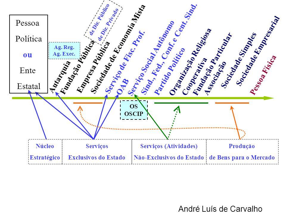 André Luís de Carvalho Autarquia Empresa Pública Sociedade de Economia Mista Serviço de Fisc. Prof. OAB Serviço Social Autônomo Organização Religiosa
