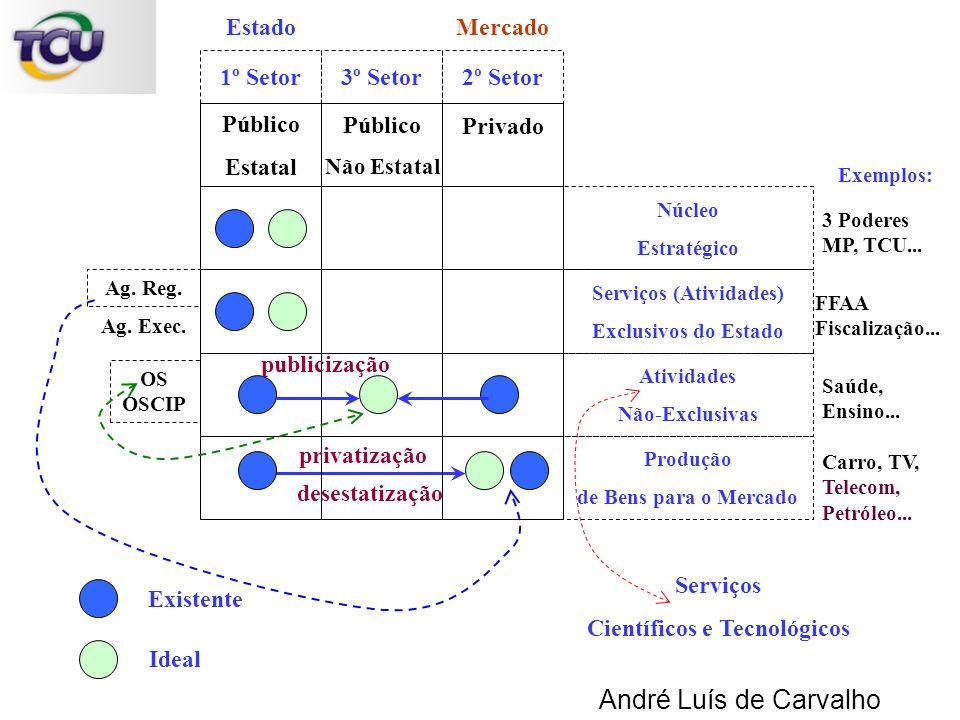 André Luís de Carvalho Núcleo Estratégico Serviços (Atividades) Exclusivos do Estado Atividades Não-Exclusivas Produção de Bens para o Mercado Público