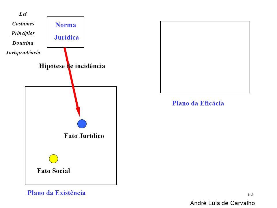 Plano da Existência Norma Jurídica Fato Social Fato Jurídico Lei Costumes Princípios Doutrina Jurisprudência Plano da Eficácia Hipótese de incidência