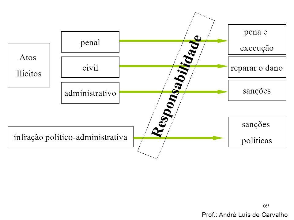Atos Ilícitos penal civil administrativo infração político-administrativa pena e execução reparar o dano sanções políticas Responsabilidade Prof.: And