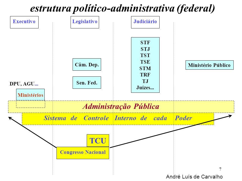 estrutura político-administrativa (federal) ExecutivoLegislativoJudiciário Ministério Público Câm. Dep. Sen. Fed. Congresso Nacional TCU STF STJ TST T