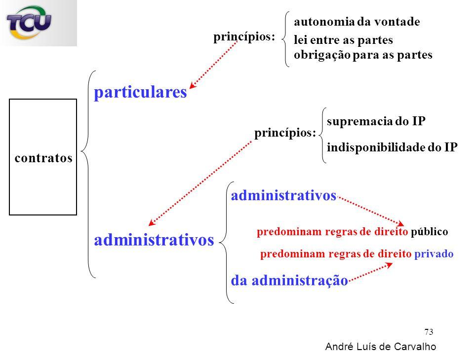 contratos particulares André Luís de Carvalho 73 administrativos da administração princípios: autonomia da vontade lei entre as partes obrigação para