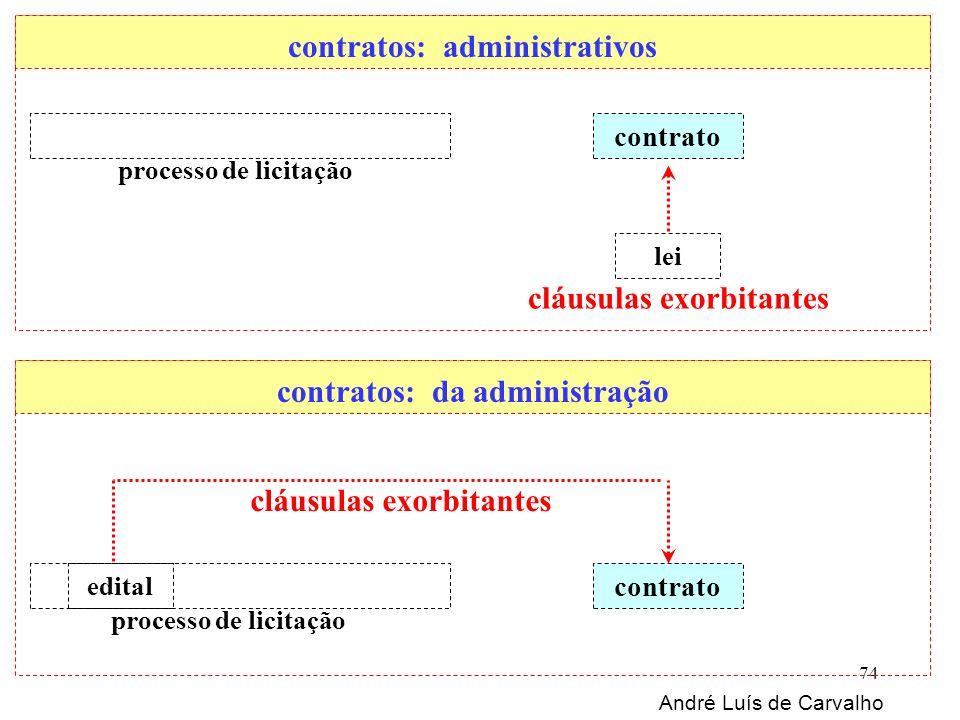 André Luís de Carvalho 74 contrato edital cláusulas exorbitantes lei processo de licitação contratos: administrativos contratos: da administração