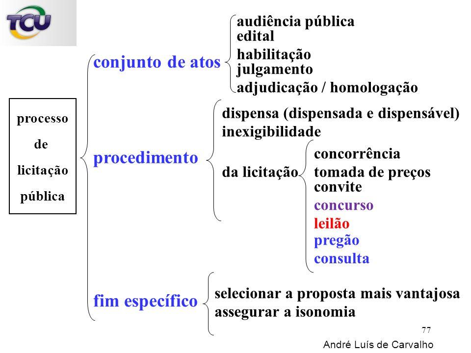 processo de licitação pública conjunto de atos edital André Luís de Carvalho 77 procedimento fim específico habilitação julgamento adjudicação / homol