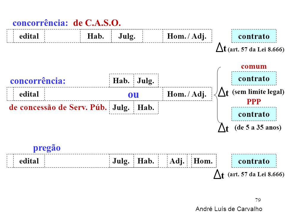 edital André Luís de Carvalho 79 Hab.Julg.Hom. / Adj. ou Adj.Hom. concorrência: de C.A.S.O. concorrência: de concessão de Serv. Púb. pregão edital Hab