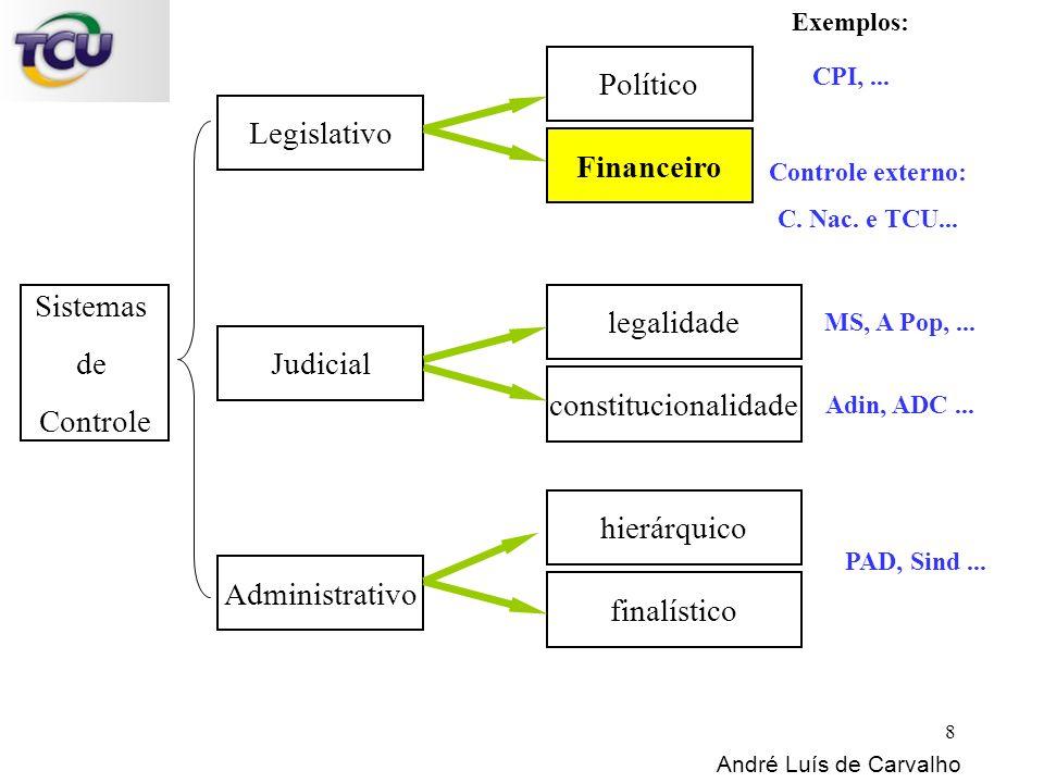 Sistemas de Controle Legislativo Judicial Administrativo Político Financeiro Exemplos: CPI,... Controle externo: C. Nac. e TCU... legalidade constituc