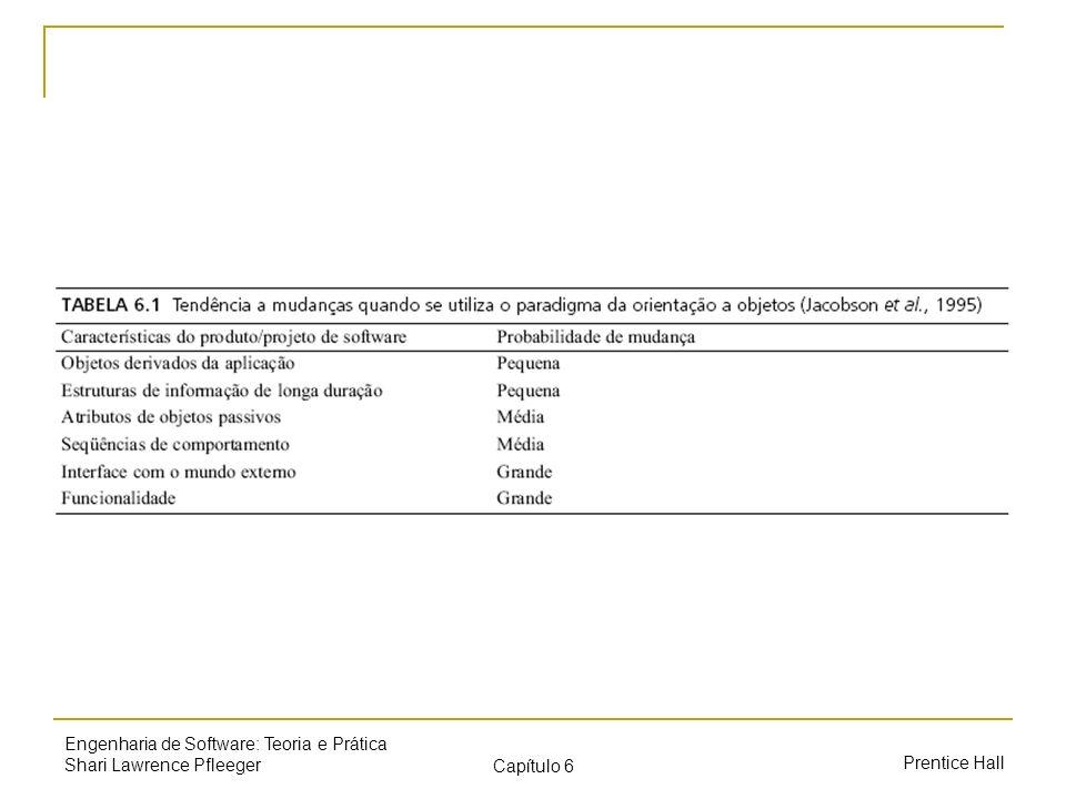 Prentice Hall Engenharia de Software: Teoria e Prática Shari Lawrence Pfleeger Capítulo 6 Projeto orientado a objetos Normalmente utiliza uma especificação de requisitos orientada a objetos Identifica e representa as classes e os objetos, inclusive os detalhes dos atributos e os comportamentos de cada um Também identifica as interações e relações Insere aspectos computacionais Insere alguns detalhes da biblioteca de classes Considera os requisitos não-funcional e aprimora o projeto de maneira adequada aos requisitos