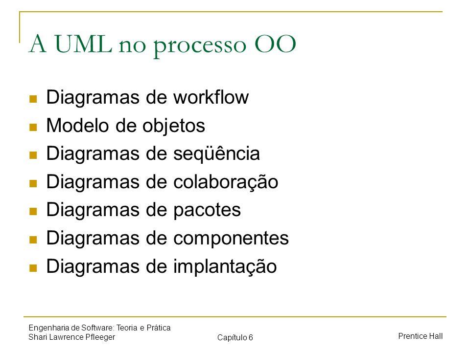 Prentice Hall Engenharia de Software: Teoria e Prática Shari Lawrence Pfleeger Capítulo 6 A UML no processo OO Diagramas de workflow Modelo de objetos