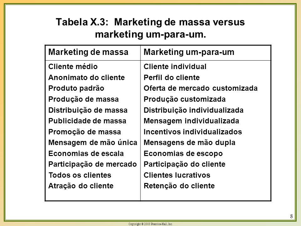 Copyright © 2003 Prentice-Hall, Inc. 8 Tabela X.3: Marketing de massa versus marketing um-para-um. Marketing de massa Marketing um-para-um Cliente méd