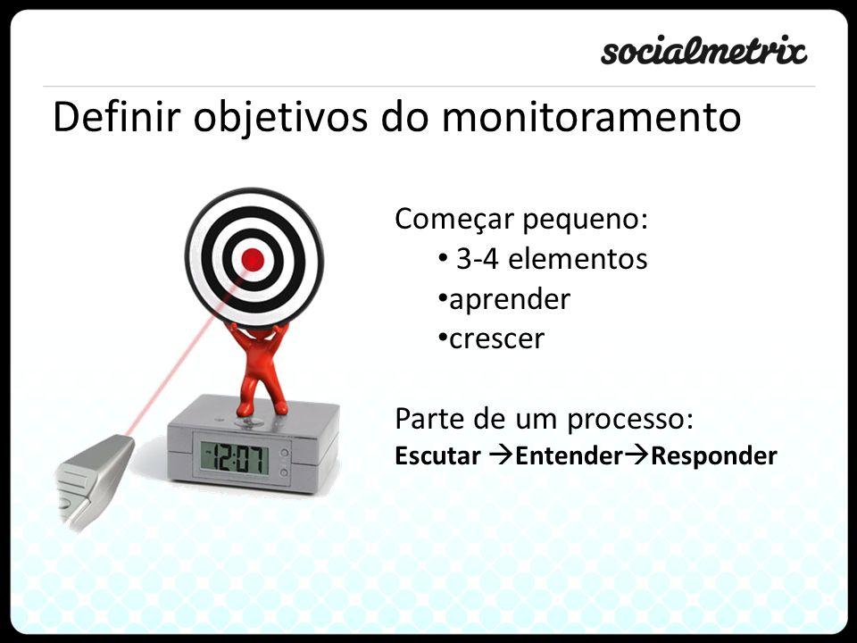 Definir objetivos do monitoramento Começar pequeno: 3-4 elementos aprender crescer Parte de um processo: Escutar Entender Responder
