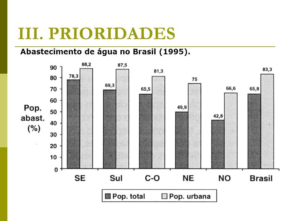 III. PRIORIDADES Abastecimento de água no Brasil (1995).