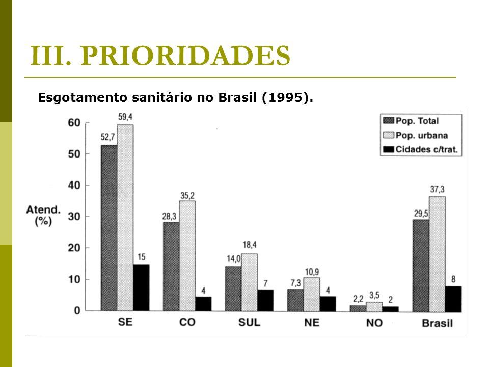III. PRIORIDADES Esgotamento sanitário no Brasil (1995).