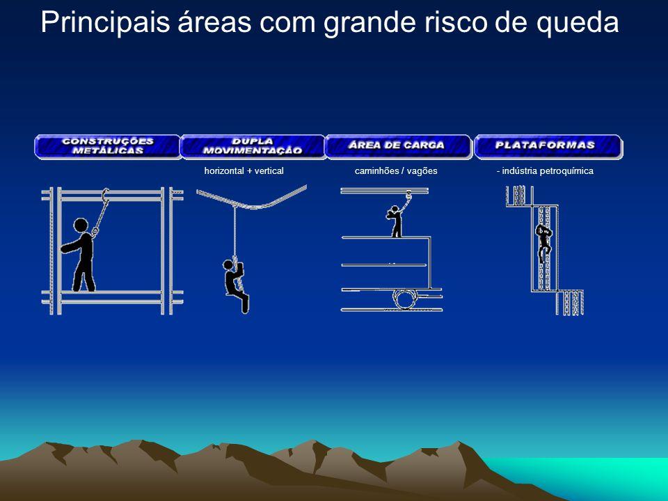 Principais áreas com grande risco de queda - coberturas - rampas silos / reservatórios- plataformas móveis- coletivo / individual - pontes-rolantes /