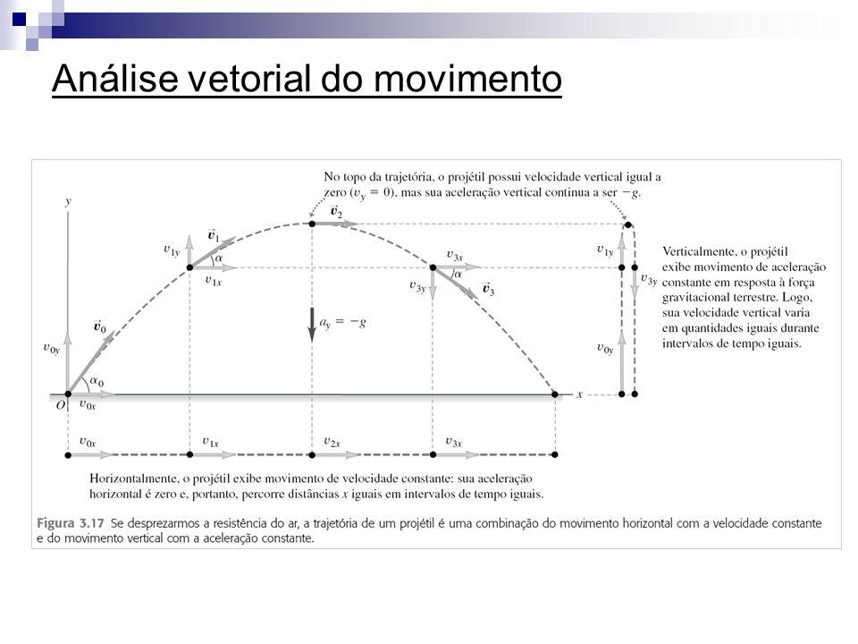 Análise vetorial do movimento