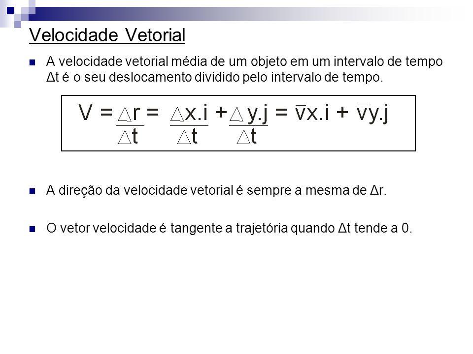Velocidade Vetorial A velocidade vetorial média de um objeto em um intervalo de tempo Δt é o seu deslocamento dividido pelo intervalo de tempo. A dire