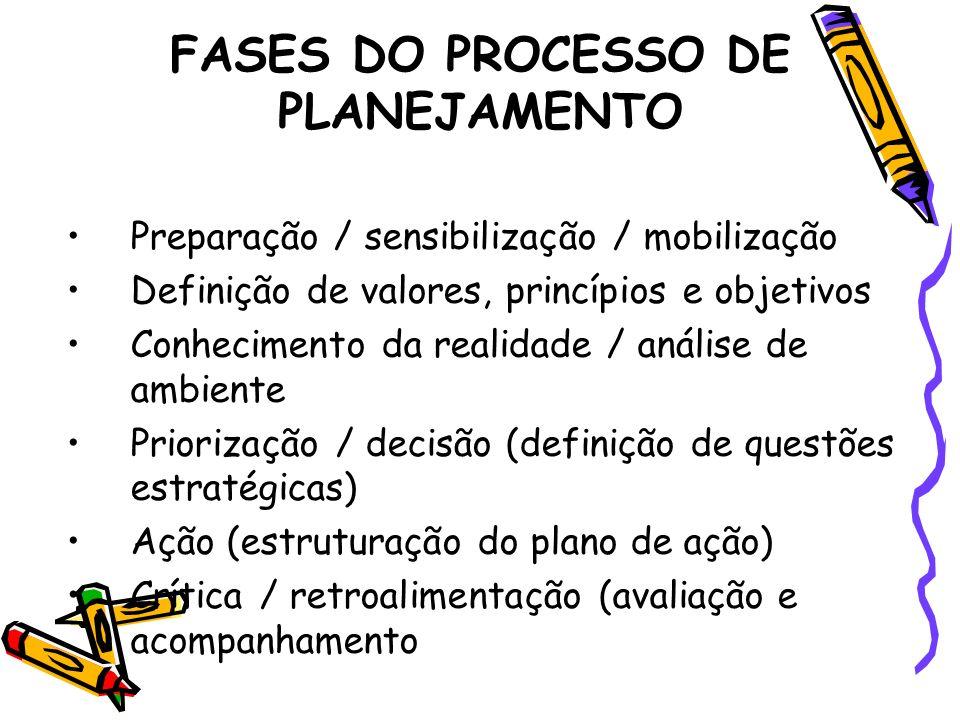 FASES DO PROCESSO DE PLANEJAMENTO Preparação / sensibilização / mobilização Definição de valores, princípios e objetivos Conhecimento da realidade / a