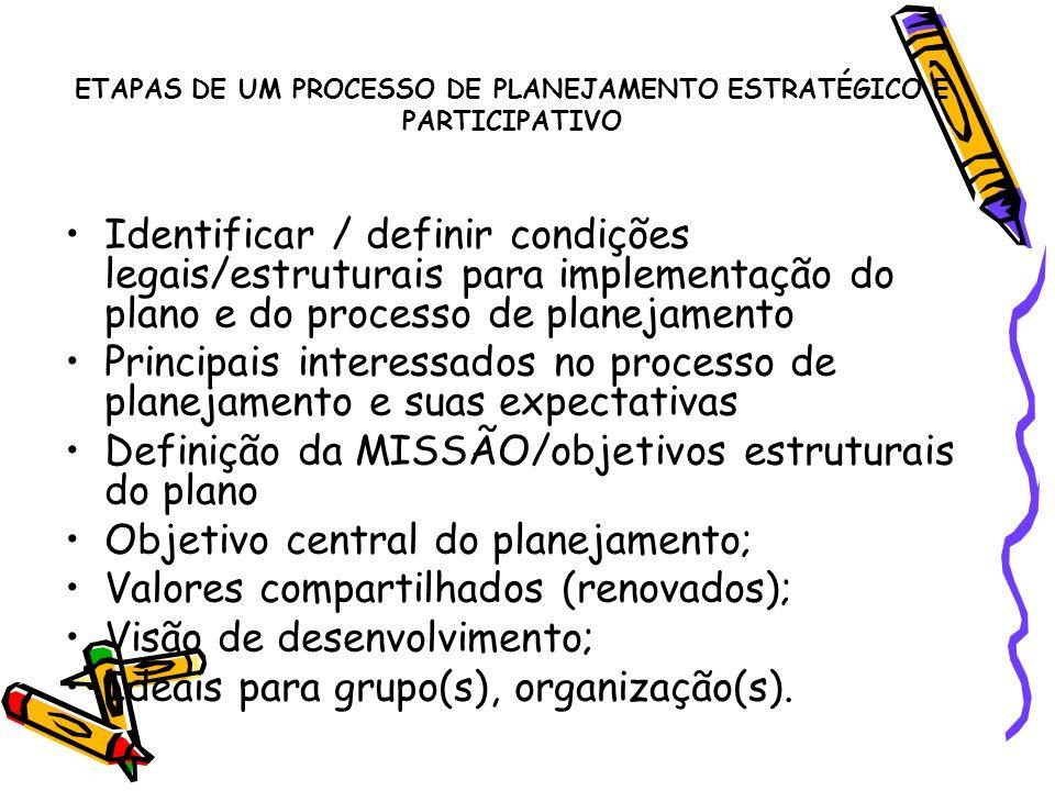 ETAPAS DE UM PROCESSO DE PLANEJAMENTO ESTRATÉGICO E PARTICIPATIVO Identificar / definir condições legais/estruturais para implementação do plano e do