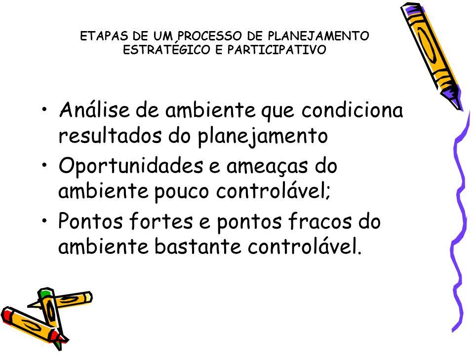 ETAPAS DE UM PROCESSO DE PLANEJAMENTO ESTRATÉGICO E PARTICIPATIVO Análise de ambiente que condiciona resultados do planejamento Oportunidades e ameaça