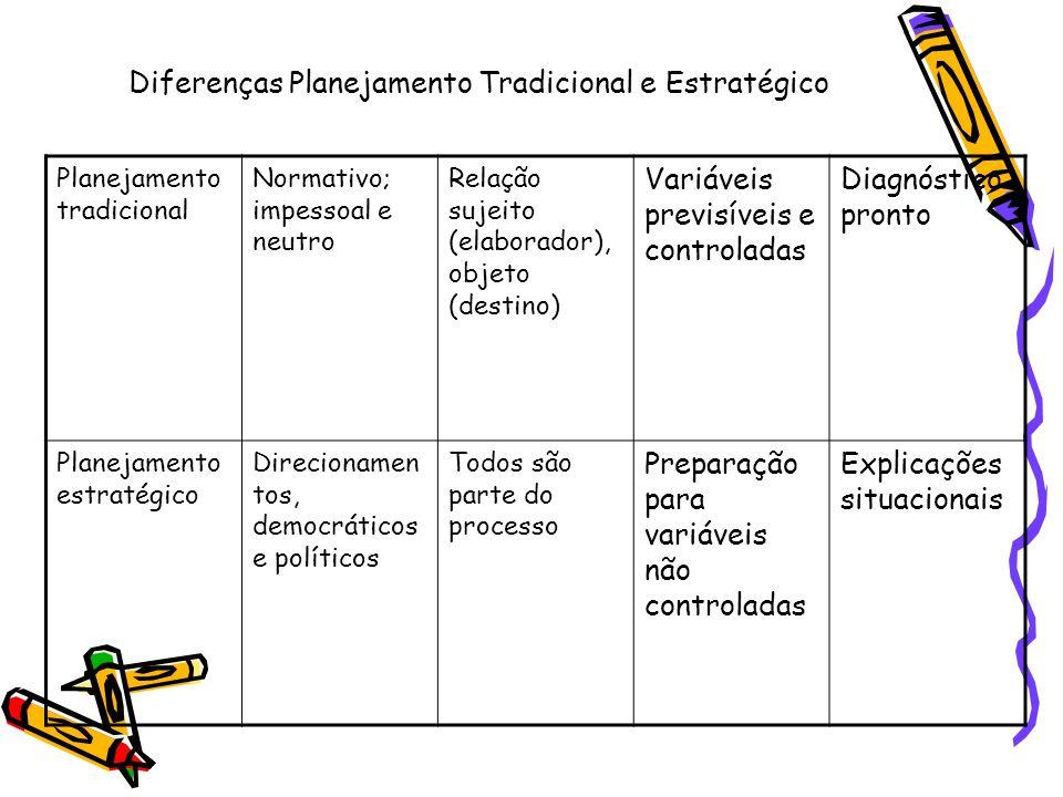 Diferenças Planejamento Tradicional e Estratégico Planejamento tradicional Normativo; impessoal e neutro Relação sujeito (elaborador), objeto (destino