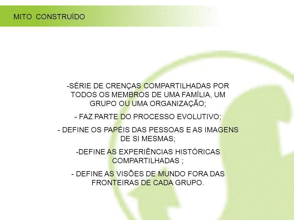 MITO CONSTRUÍDO -SÉRIE DE CRENÇAS COMPARTILHADAS POR TODOS OS MEMBROS DE UMA FAMÍLIA, UM GRUPO OU UMA ORGANIZAÇÃO; - FAZ PARTE DO PROCESSO EVOLUTIVO;