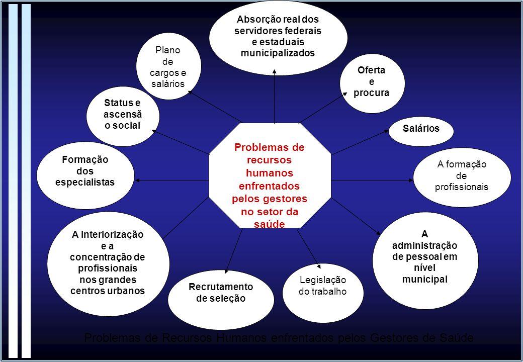 Problemas de recursos humanos enfrentados pelos gestores no setor da saúde Oferta e procura Status e ascensã o social Salários Plano de cargos e salár
