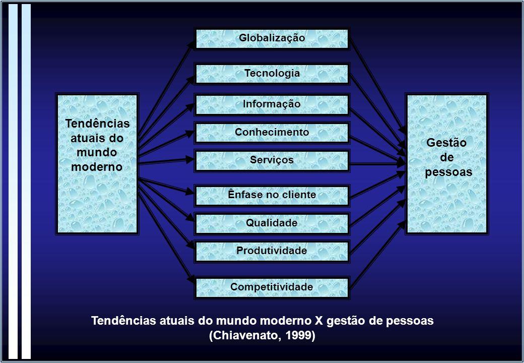 Globalização Tendências atuais do mundo moderno Tecnologia Informação Conhecimento Produtividade Qualidade Serviços Competitividade Ênfase no cliente