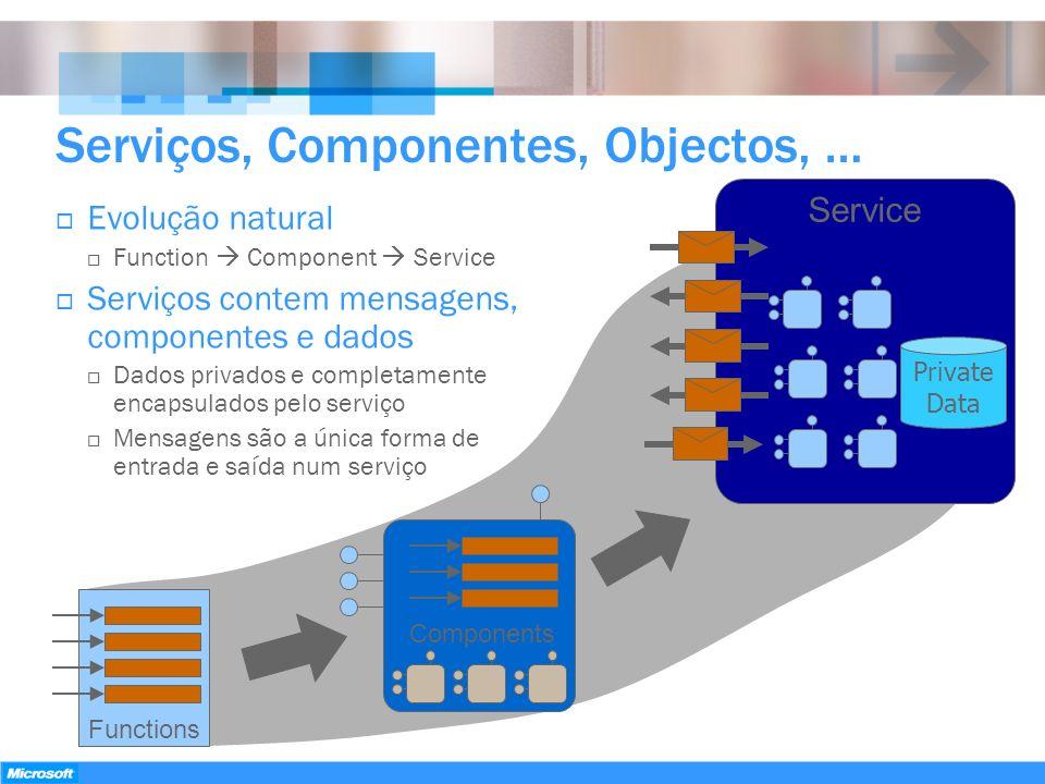 Serviços, Componentes, Objectos, … Evolução natural Function Component Service Serviços contem mensagens, componentes e dados Dados privados e complet