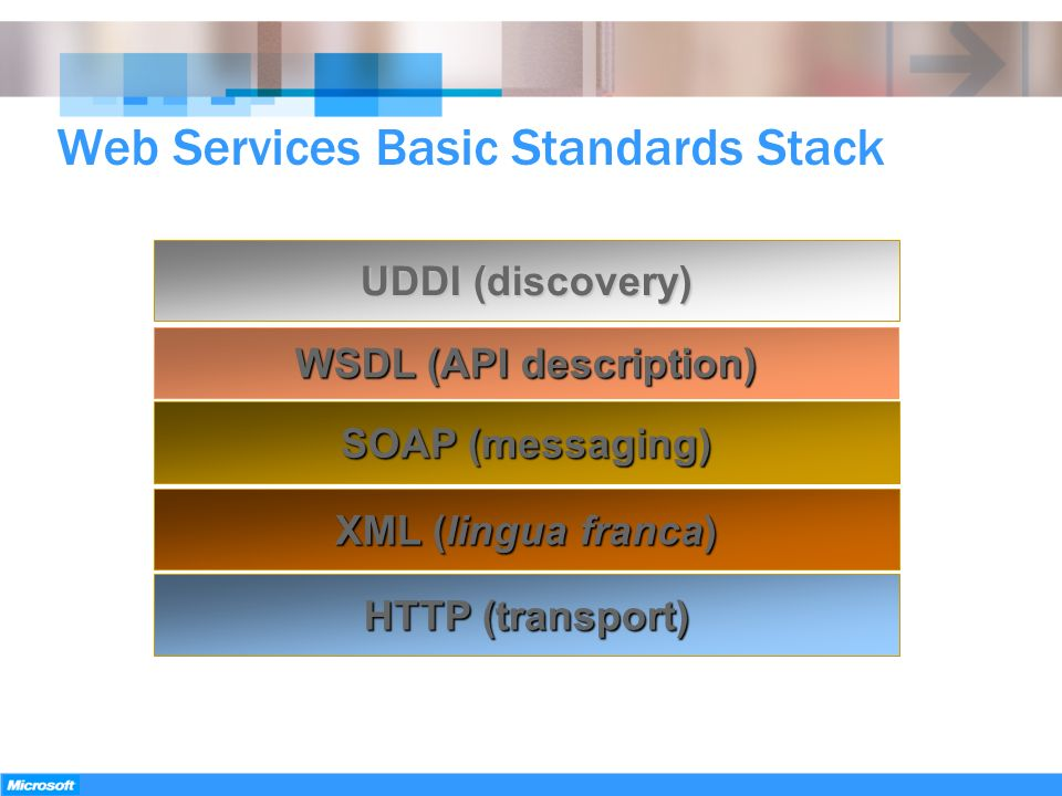 Web Services Basic Standards Stack WSDL (API description) SOAP (messaging) XML (lingua franca) UDDI (discovery) HTTP (transport)