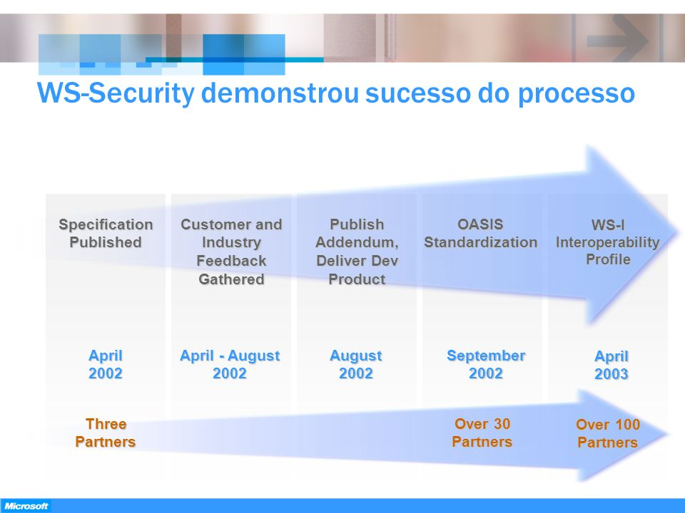 WS-Security demonstrou sucesso do processo Specification Published Customer and Industry Feedback Gathered Publish Addendum, Deliver Dev Product OASIS