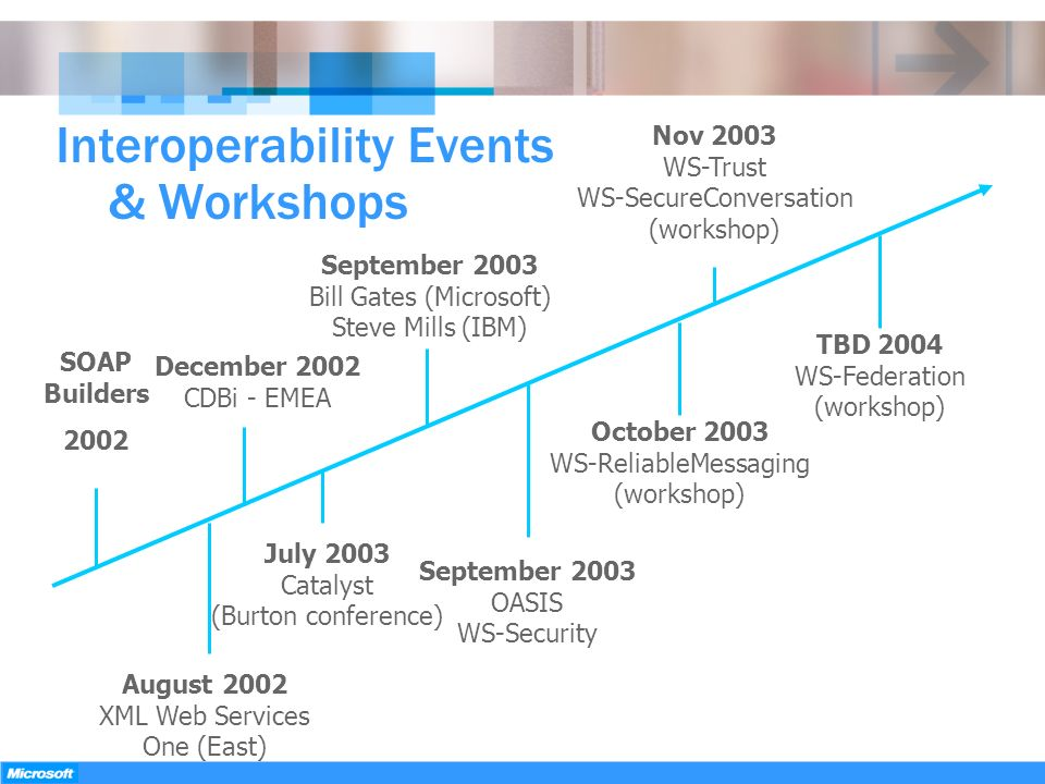 Interoperability Events & Workshops August 2002 XML Web Services One (East) September 2003 Bill Gates (Microsoft) Steve Mills (IBM) October 2003 WS-Re